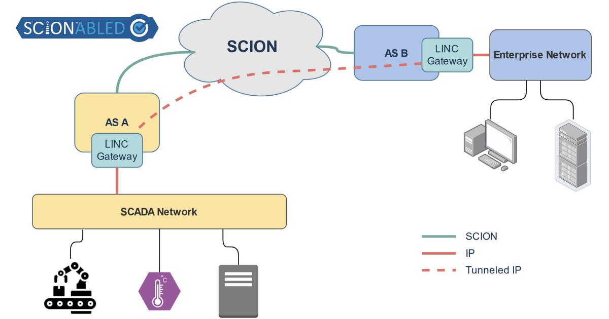 LINC SCION diagram